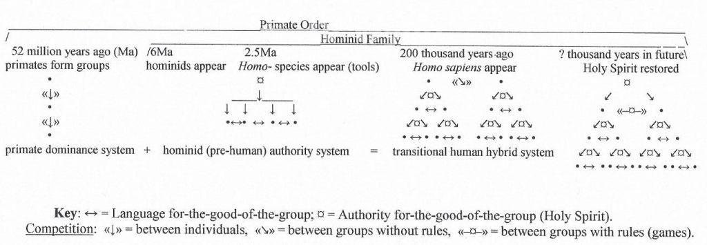 Human evolution into the future