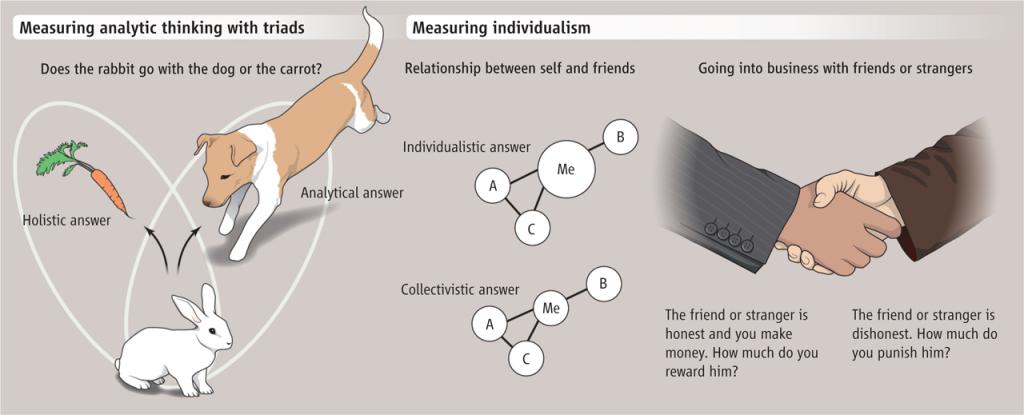 Individualistic vs collective