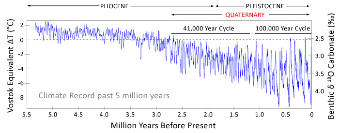 Temperature fluctuations in the pleistocene