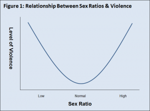 Violence and sex ratios