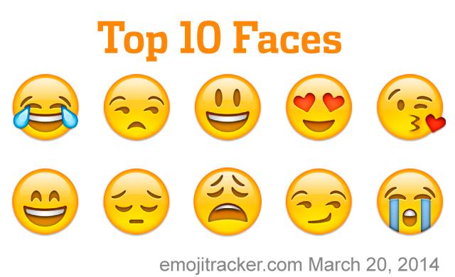 Emojis: Top Ten