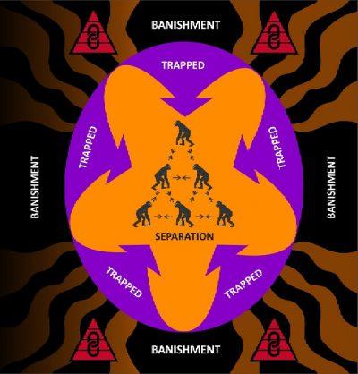 Fight-flight into hierarchy